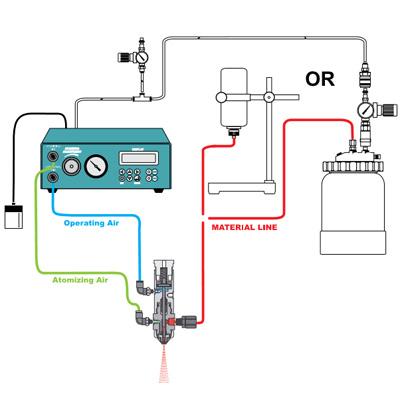 SVC100 – Controlador para válvula Spray